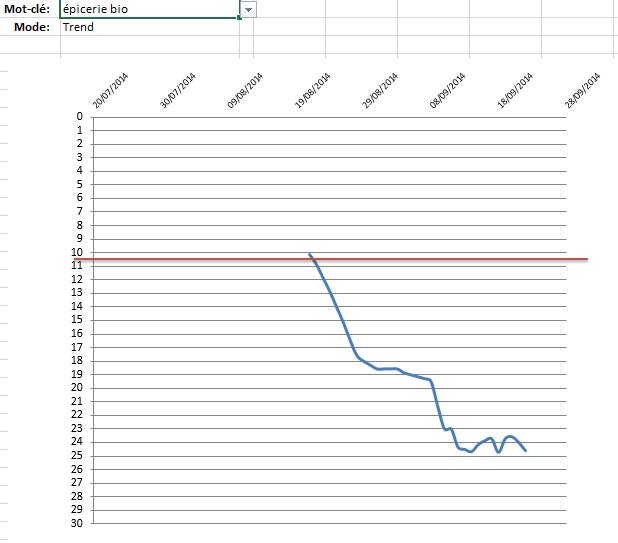 La visualisation des données
