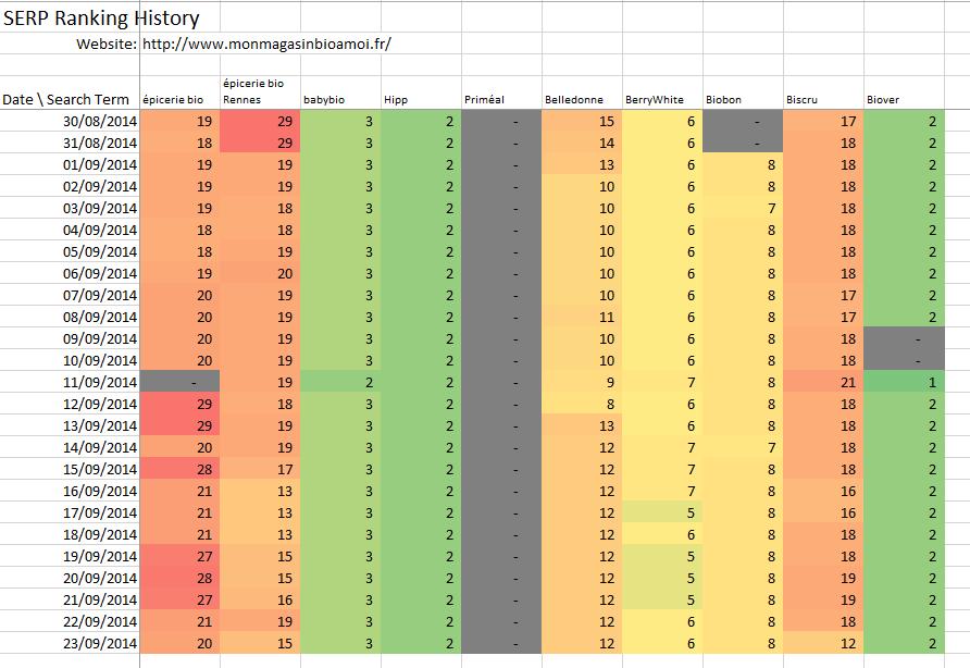 SERP Ranking History