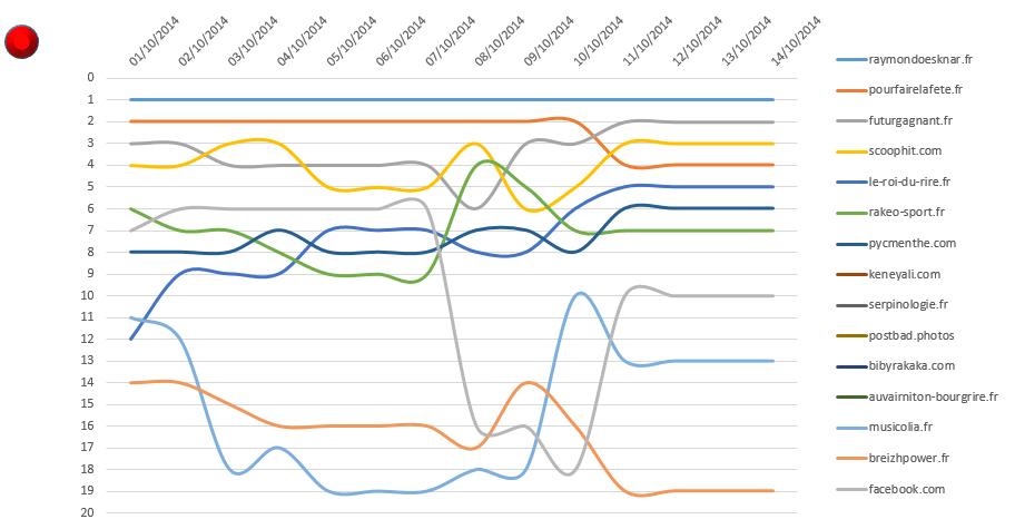 graphique suivi des serps