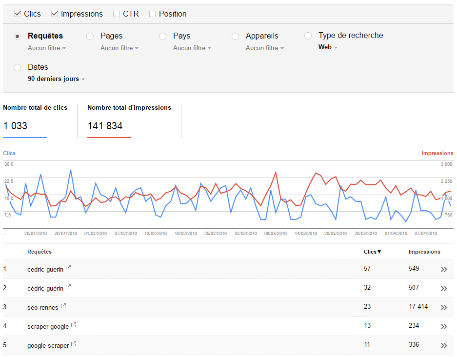 Analyse de la recherche Search Console